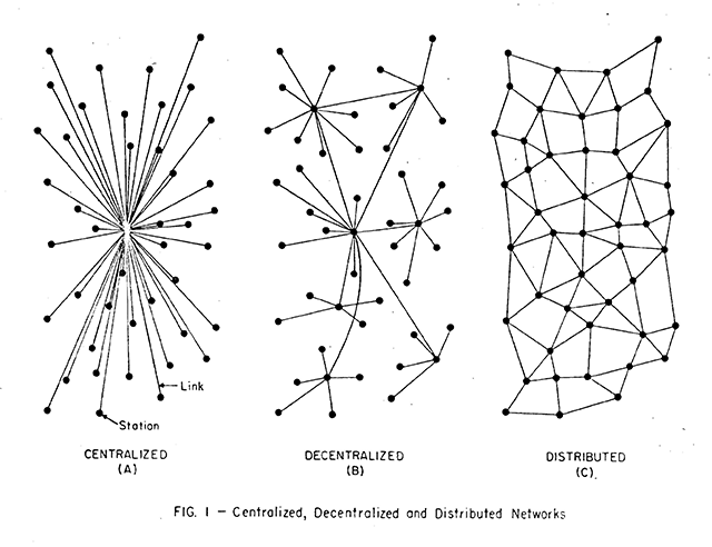 Fig. 1. On Distributed Networks, 1964, Paul Baran, diagram for RAND research memoranda 3420, © RAND Corporation. (Used with permission.)