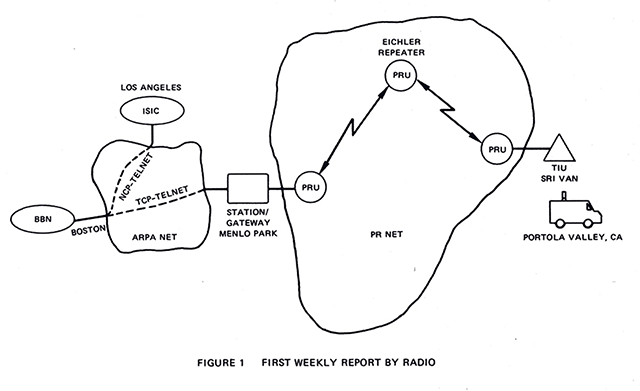 "Fig. 4. Diagram of first two-network Internet transmission, 1977, SRI International. Originally published in ""Progress Report on Packet Radio Experimental Network,"" September 1977. © SRI International, Inc. Used with permission."