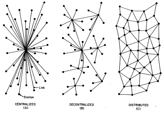 Illustration of Network Types (1964), Paul Baran, Line drawing, Copyright RAND corporation.