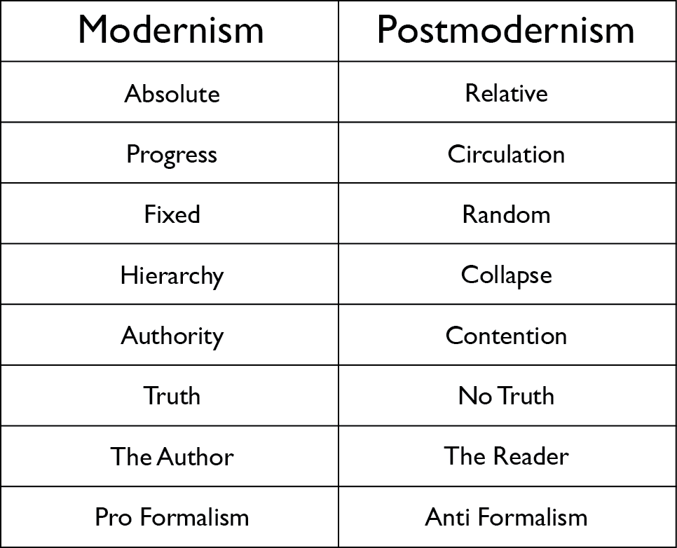 essay on postmodernism and modernism Postmodernism is a complicated term, or set of ideas, that has only emerged as an area of academic study since the mid-1980s postmodernism is hard to define because it is a concept that appears in a wide variety of areas of study such as art, architecture, music, film, literature, sociology .