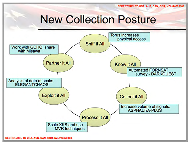 "An NSA slide outlining their ""New Collection Posture"" [2]"