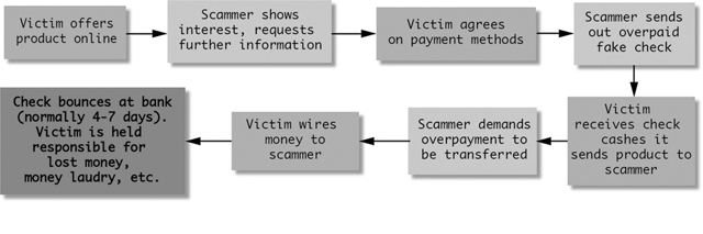 Faceless patrons, the anatomy of the overpayment check scam, 2013, KairUs, © KairUs. (Used with Permission.)